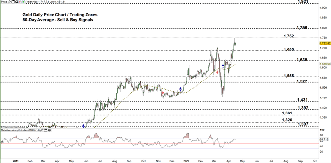 Gold daily chart price 16-04-20 Zoomed out