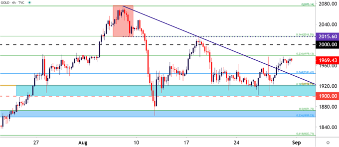 Gold Four Hour Price Chart