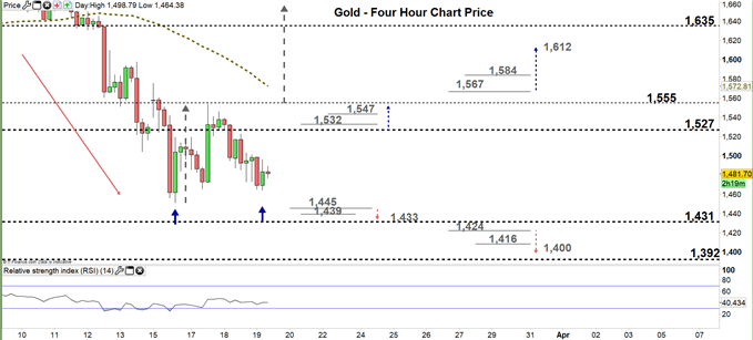 gold four hour price chart 19-03-20