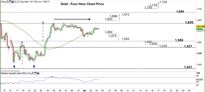 gold four hour price chart 03-04-20