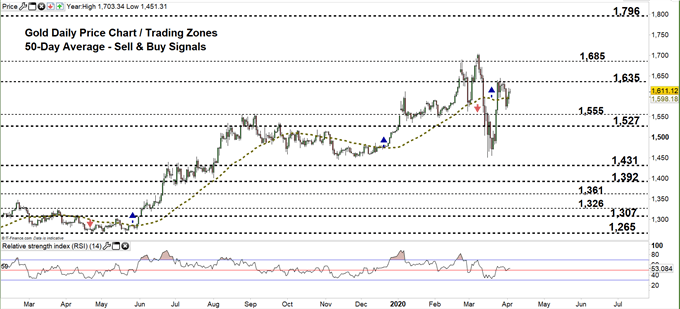 Gold daily chart price 03-04-20 Zoomed out