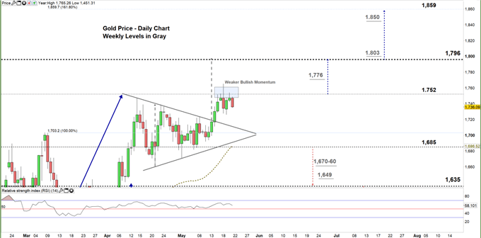 Gold daily chart price 21-05-20 Zoomed in