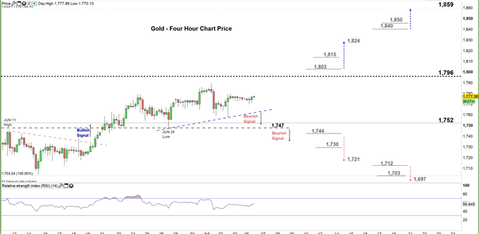 gold four hour price chart 06-07-20