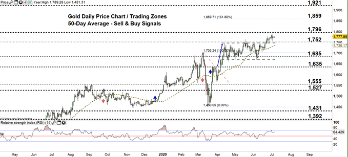 Gold daily chart price 06-07-20 Zoomed out