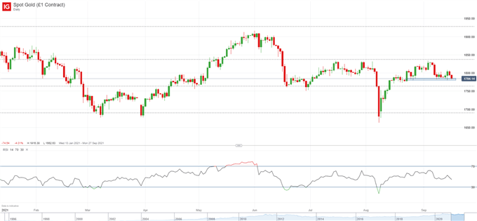 Gold Price Forecast: XAU/USD Slides Back to Recent Support