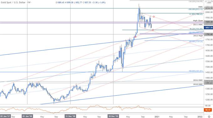 Gold Price Chart - XAU/USD Weekly - GLD Trade Outlook - GC Technical Forecast