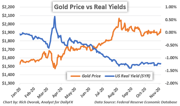 Gold price chart relationship with real yields