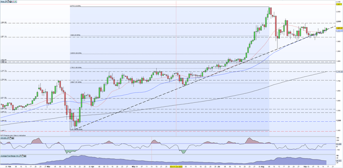 Gold Price Latest - Clinging on toTrend Support as FOMC Looms Into View