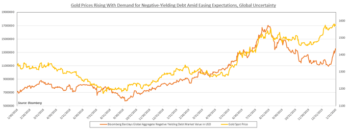 Gold and negative-yielding debt