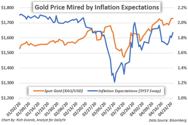 Gold Price Chart Inflation Expectations Federal Reserve Coronavirus Recession
