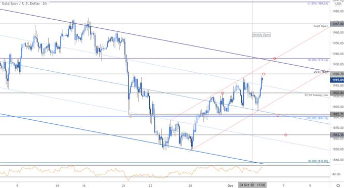 Gold Price Chart - XAU/USD 120min - GLD Trade Outlook - GC Technical Forecast 10/5/2020
