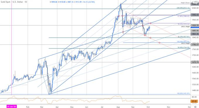 Gold Price Chart - XAU/USD Daily - GLD Trade Outlook - GC Technical Forecast - 10/5/2020