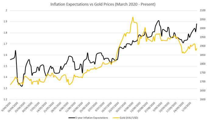 Gold Price Outlook Dictated By Presidential Polls, Fiscal Aid Hopes