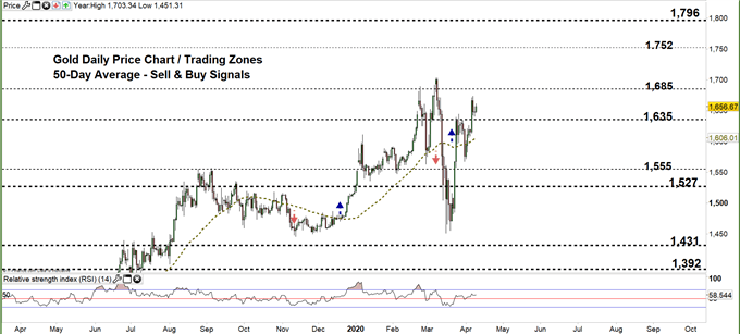 Gold daily chart price 09-04-20 Zoomed out