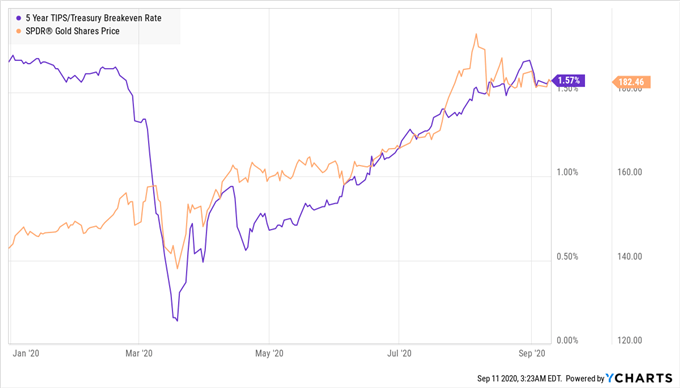 Gold Vs 5-Year TIPS