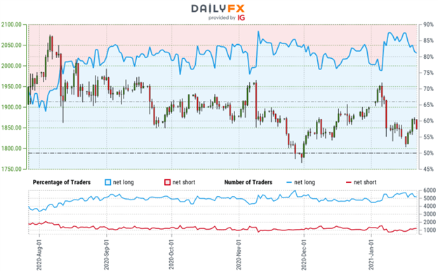 Gold Price Outlook: Gold Weekly Reversal- Bear Market Rally or More?