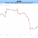 Gold Price Outlook Hinges on Fed Rate Decision & Forward Guidance