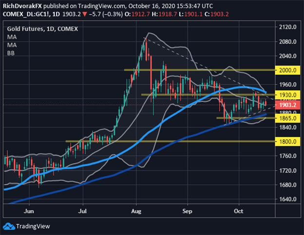 Gold Price Chart Forecast Technical Analysis