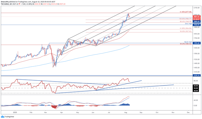 Gold Price Outlook: Pullback On The Cards Amid Escalating US-China Tensions
