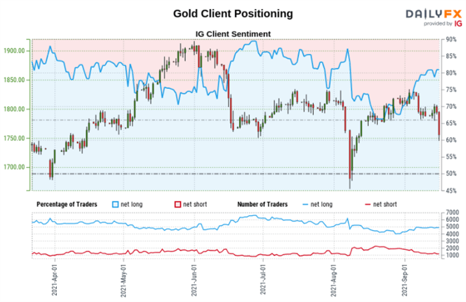 Gold Price Outlook Turns to UofM Sentiment as US Dollar, Treasury Yields Rally