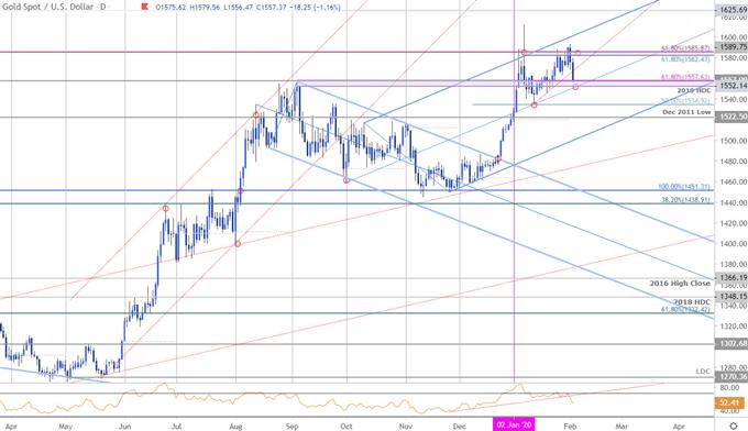 Gold Price Chart - XAU/USD Price Chart - GLD Trade Outlook - GC Technical Forecast