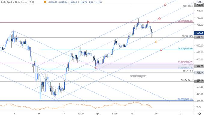 Gold Price Chart - XAU/USD 240min - GLD Trade Outlook - GC Technical Forecast - 4/17/2020