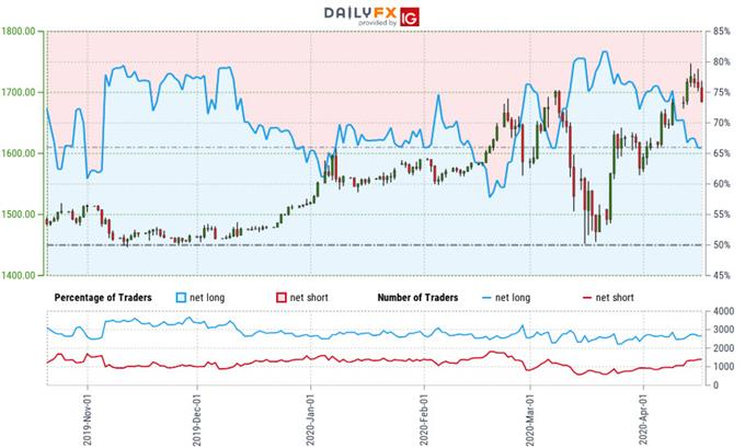 Gold Trader Sentiment - XAU/USD Price Chart - GLD Trade Outlook - GC Technical Forecast - 4/17/2020