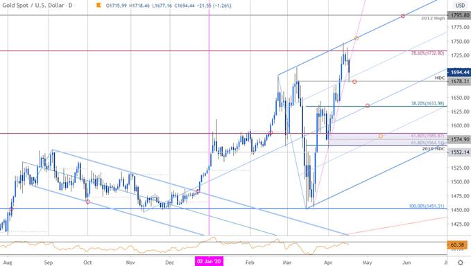 Gold Price Chart - XAU/USD Daily - GLD Trade Outlook - GC Technical Forecast 4/17/2020