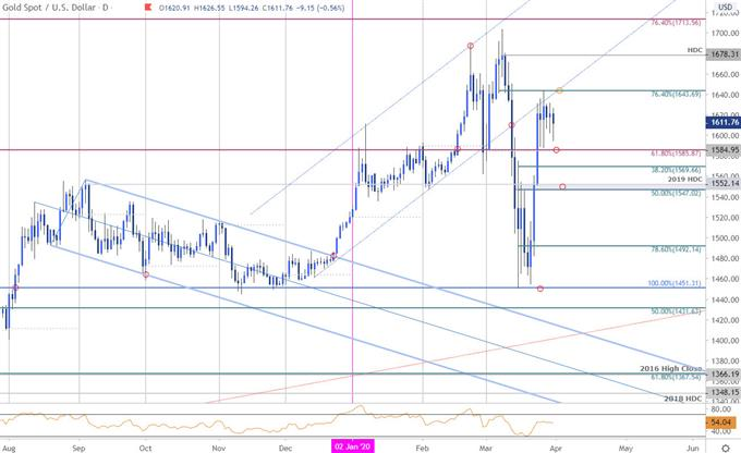 Gold Price Chart - XAU/USD Daily - GLD Technical Forecast - GC Trade Outlook