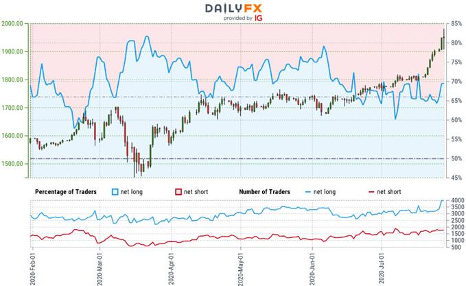 Gold Trader Sentiment - XAU/USD Price Chart - GLD Outlook - Technical Forecast