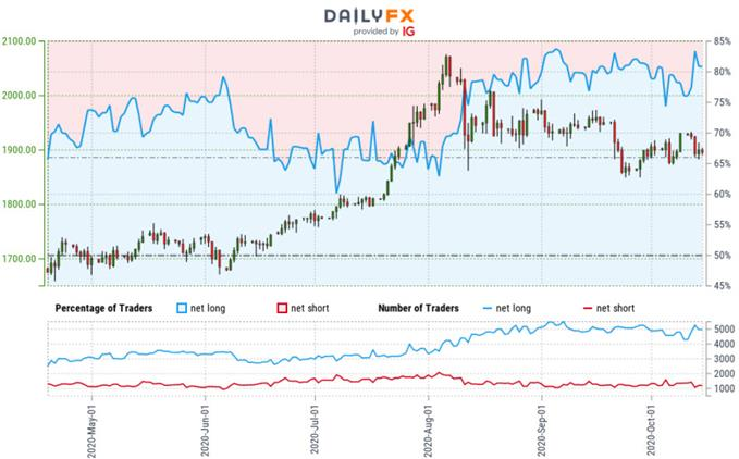 Gold Trader Sentiment - XAU/USD Price Chart - GLD Outlook - GC Technical Forecast