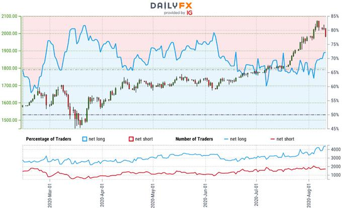 Gold Trader Sentiment - XAU/USD Price Chart - GLD Trade Outlook - GC Technical Forecast