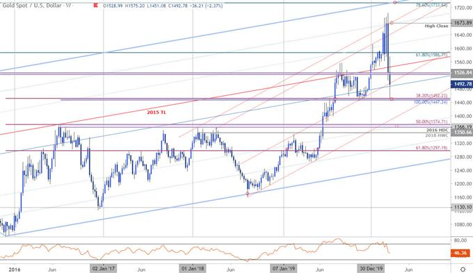 Gold Price Chart - XAU.USD Weekly - GLD Trade Outlook - GC Technical Forecast