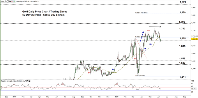 Gold daily chart price 08-06-20 Zoomed out
