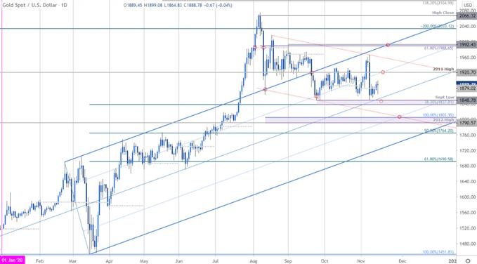 Gold Price Chart - XAU/USD Daily - GLD Trade Outlook - Technical Forecast