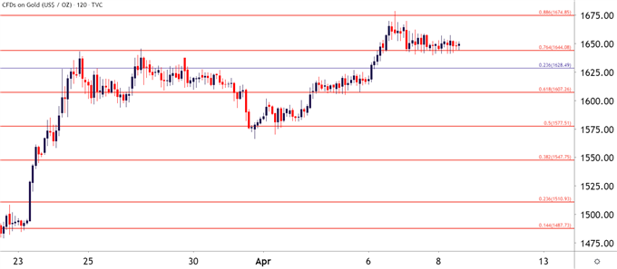 Gold Two Hour Price Chart
