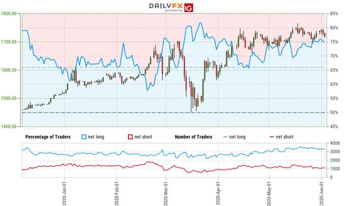 Gold Trader Sentiment - XAU/USD Price Chart - GLD Positioning - GC Technical Forecast