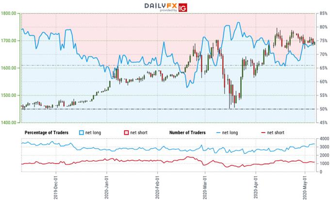Gold Trader Sentiment - XAU/USD Price Chart - GLD Trad Outlook - GC Technical Forecast