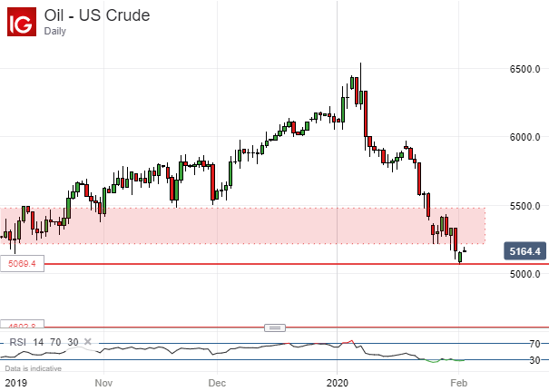Crude Oil Prices, Daily Chart