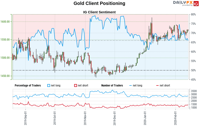 Gold Trader Sentiment
