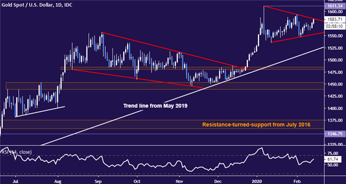 Gold Prices on the Brink of Breakout with Key Levels in View