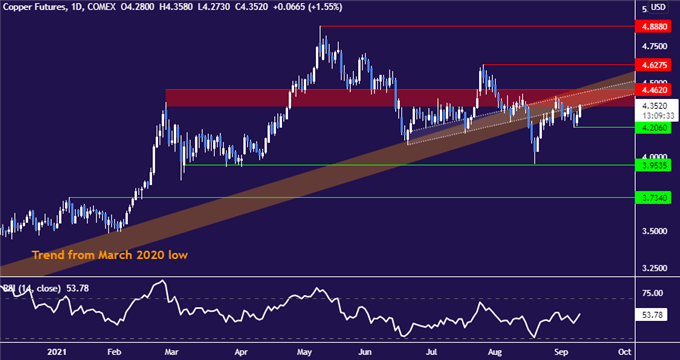 copper chart - daily