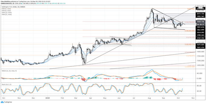 Gold Prices Testing Key Trend Support as US Yields Surge - Levels for XAU/USD