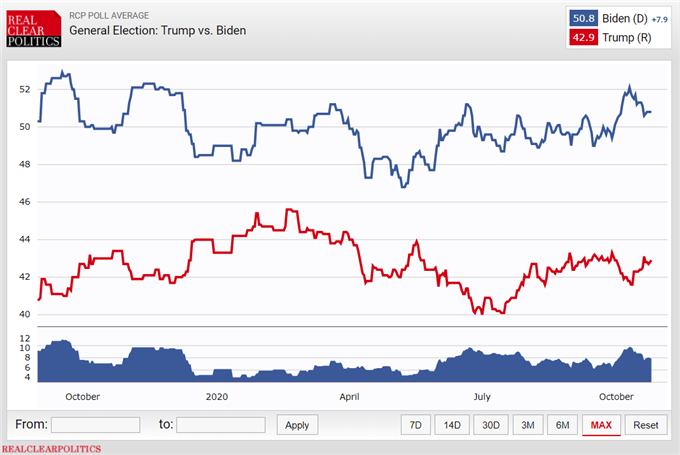 Chart showing polling data