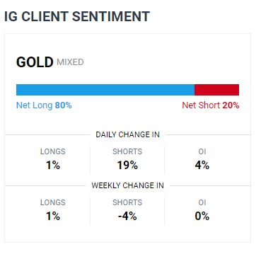 Gold, Silver Price Forecast: Key Supports Broken as US Dollar Strengthens