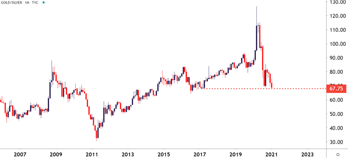 Gold Silver Ratio Monthly Chart