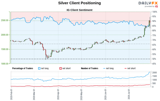Gold, Silver Prices May Fall Based on Technical and Positioning Signs