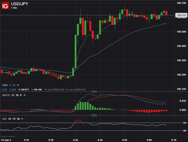 USDJPY US Dollar to Yen Price Chart Reaction to NFP Jobs Report May 2020