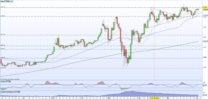 Gold Upbeat as The US Dollar Continues to Crumble, Silver Nears a Full Retracement