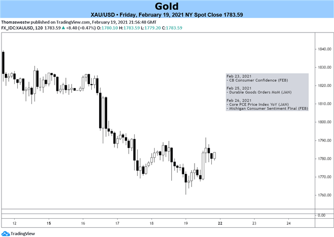 Gold Chart 2 hour